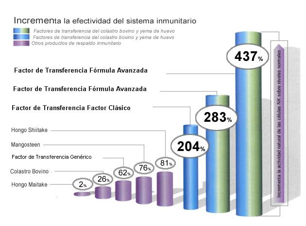 grafica factores transferencia